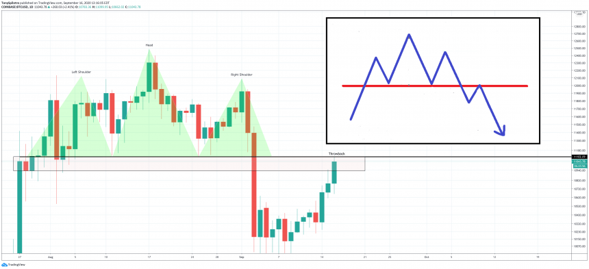 bitcoin bearish retest daily head and shoulders