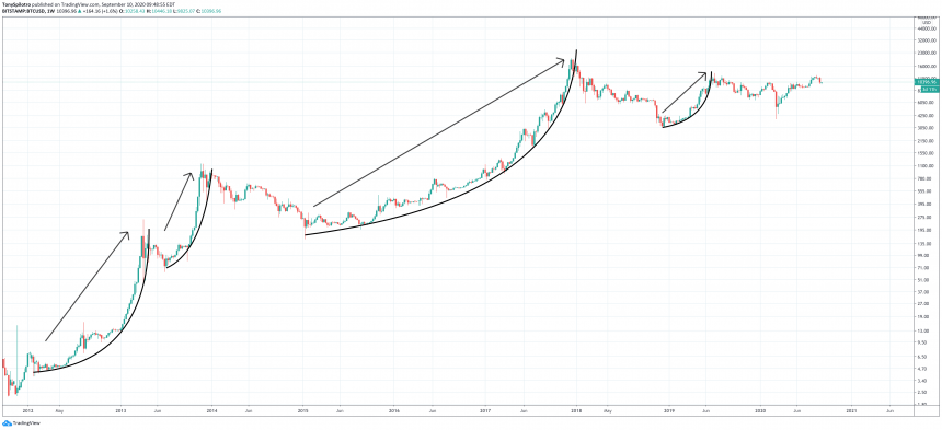 bitcoin btcusd bull run no