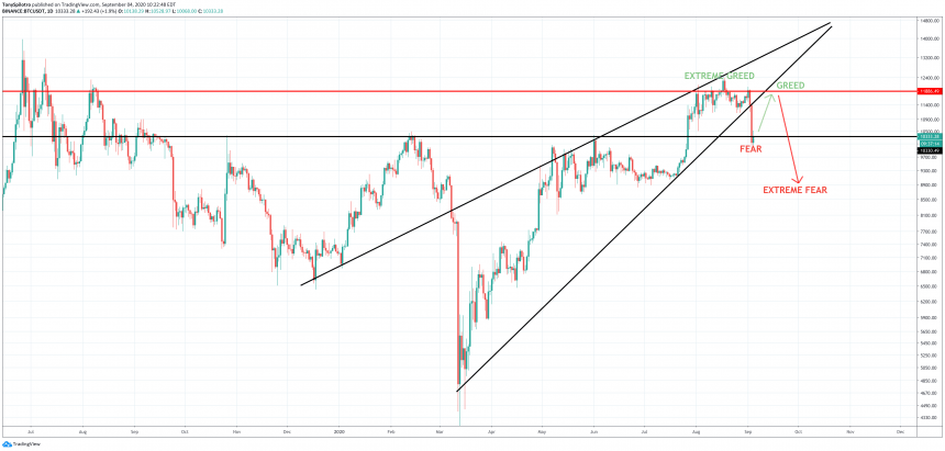 bitcoin btcusd fear greed