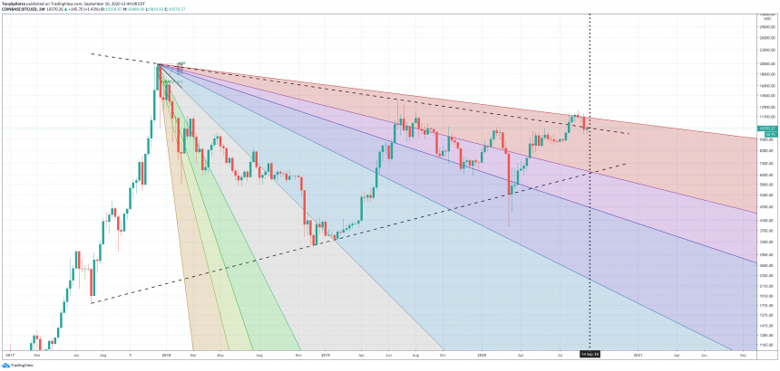 bitcoin btcusd gann fan