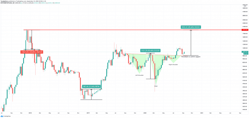 bitcoin btcusd inverse head and shoulders