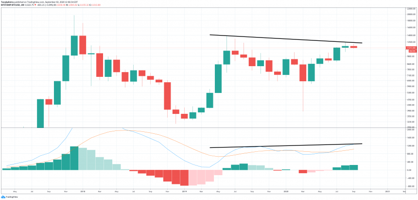 bitcoin btcusd monthly macd