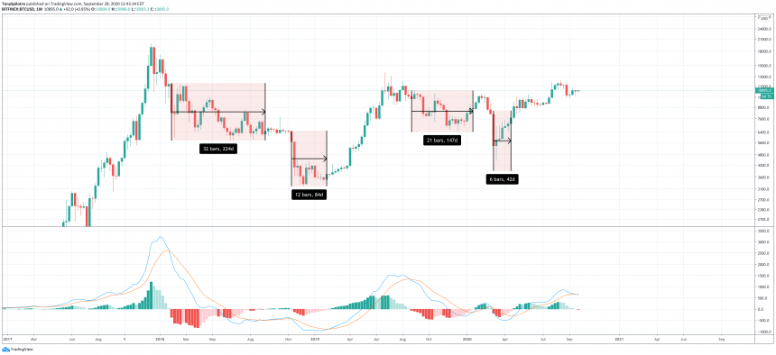 bitcoin btcusd weekly macd bearish 3