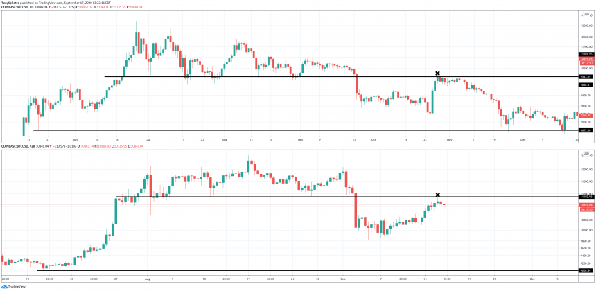 itcoin xi pump bearish retest comparison