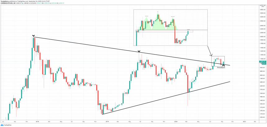 bitcoin btcusd triangle