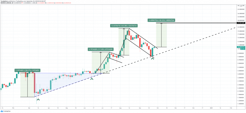 chainlink linkusd bull flag1