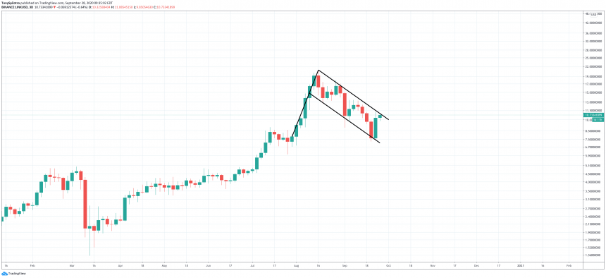 chainlink linkusd bull flag