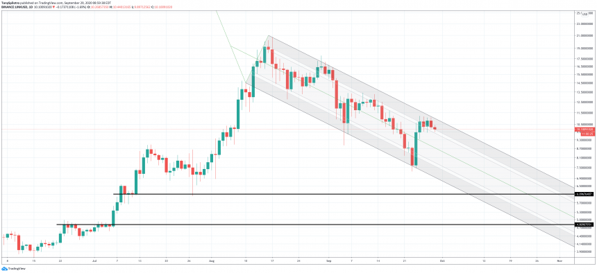 Chainlink Downtrend Could Continue Toward New Lows Despite Record Rebound