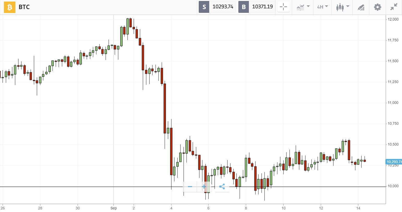 bitcoin grafic prekyba bitcoin di luar negeri