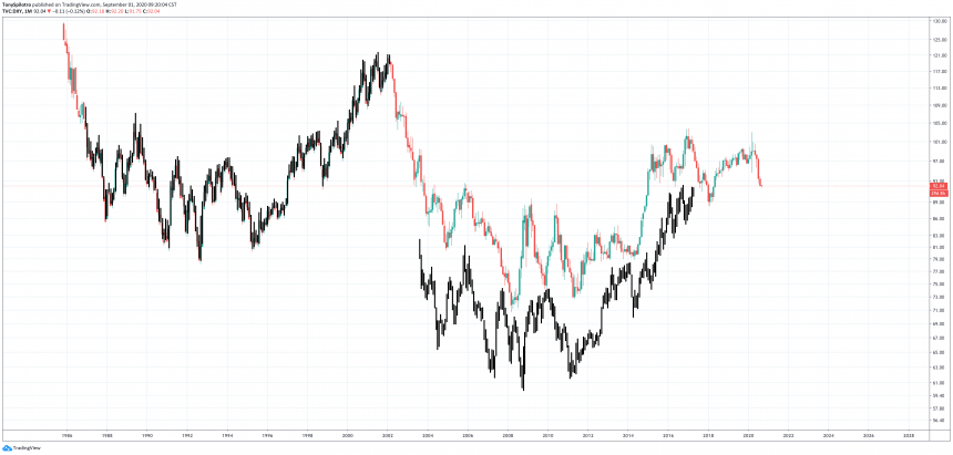 dxy bitcoin gold metals stocks equities dollar usd correlation