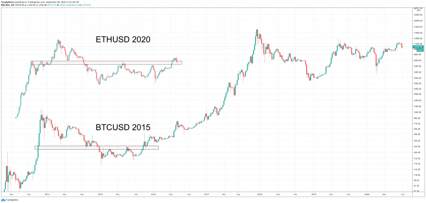 ethereum 2020 bitcoin 2015 comparison crypto