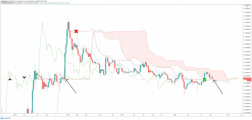 xrp ripple ichimoku cloud
