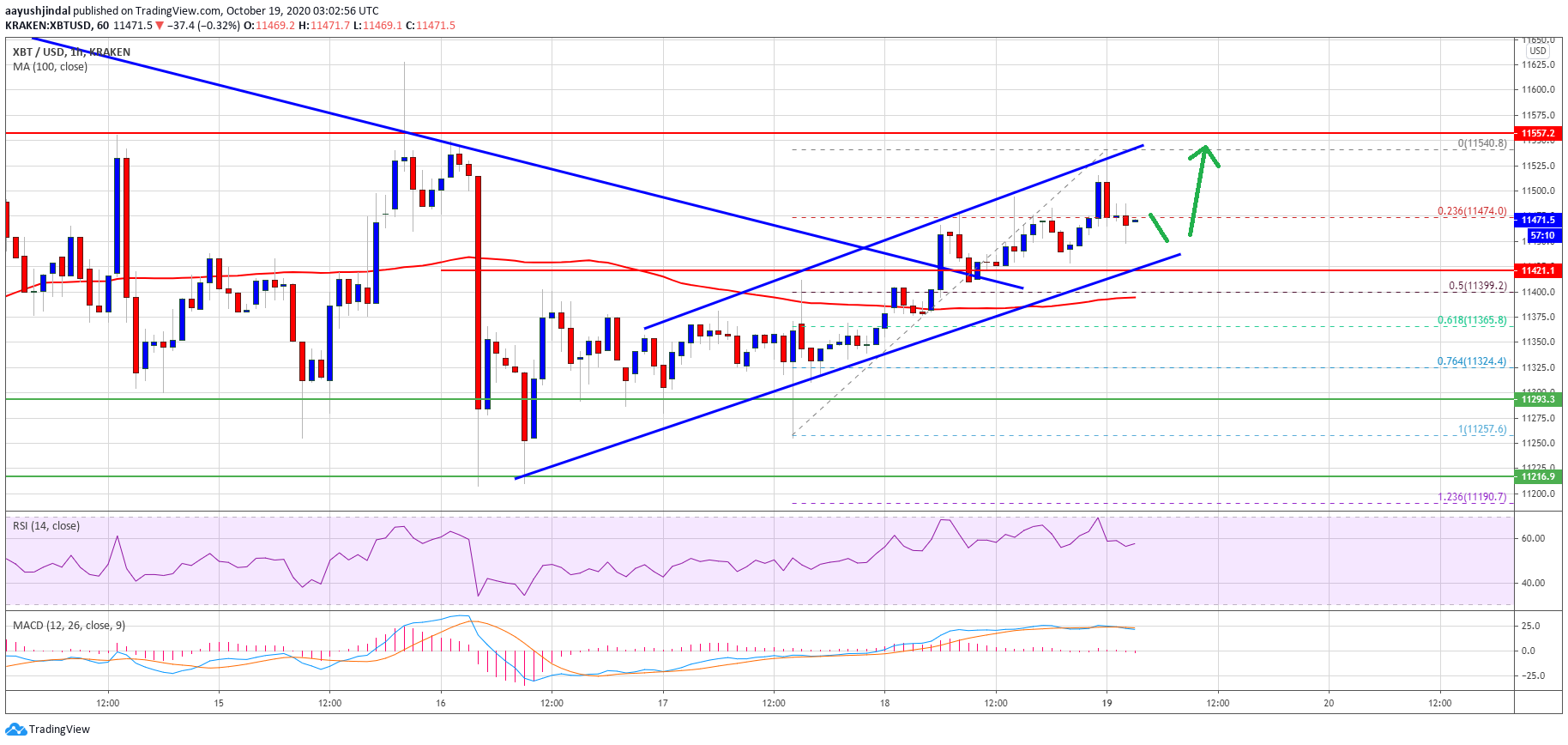 TA: Bitcoin Hesitates Below $11,550, But Upside Break To $12K Seems Likely
