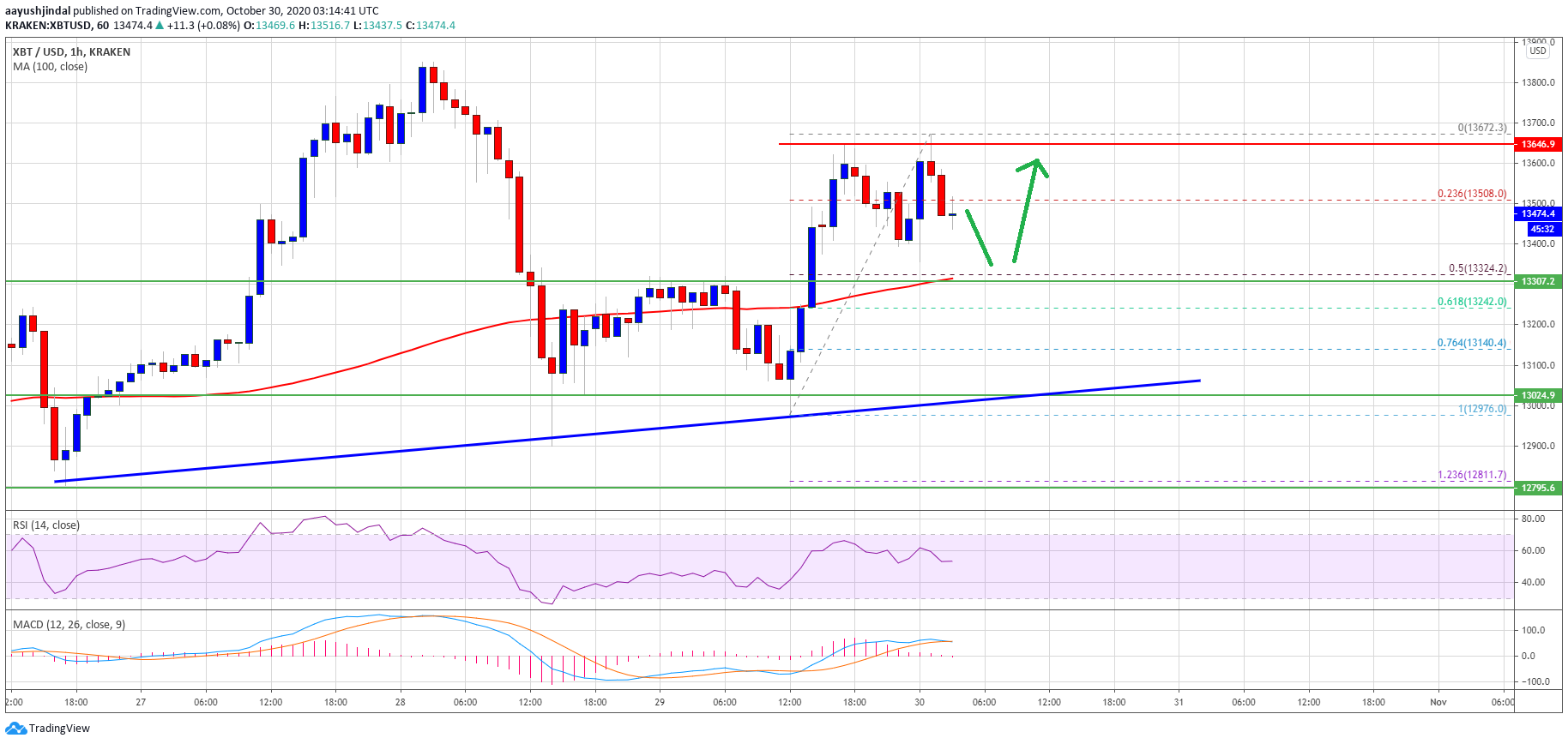 TA: Bitcoin Regains Strength, But Break Above $13,700 Holds The Key