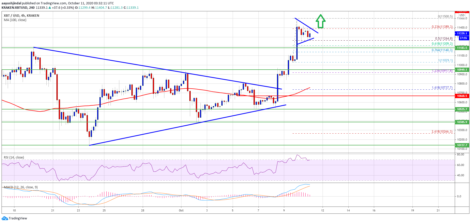 Bitcoin Price Holds Strong At $11.2K: A Strengthening Case For $12K