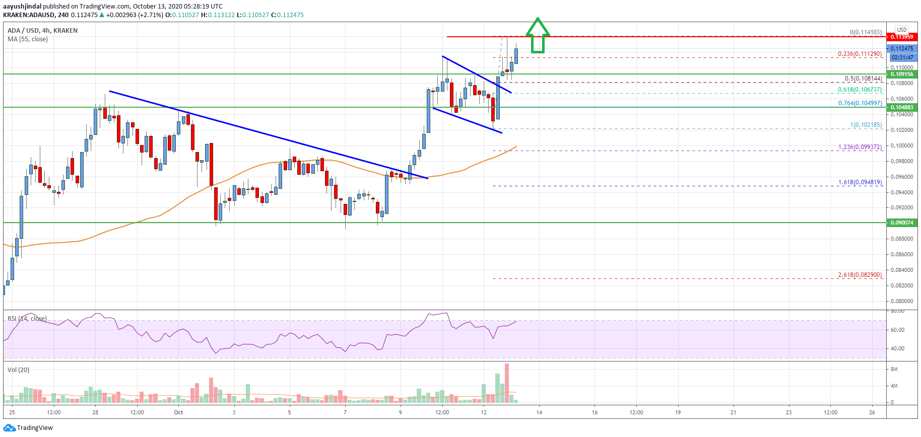 Charted: Cardano (ADA) Daily Chart Indicates A Significant Bullish Wave
