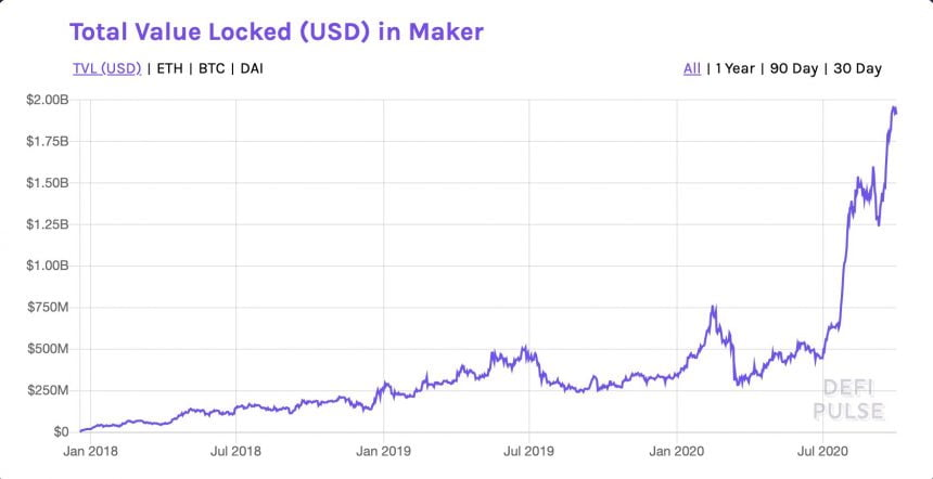 Calls for Maker (MKR) Rally Grow as Utility Touches Record High