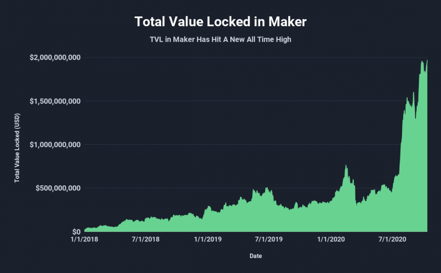 DeFi Token Maker Sets New TVL All-Time High As Crypto Market Takes Pause