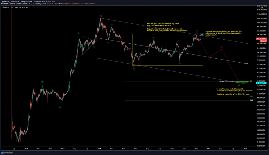 ethereum ethusd elliott wave theory
