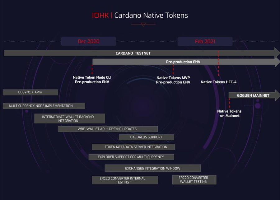 Cardano Goguen roadmap