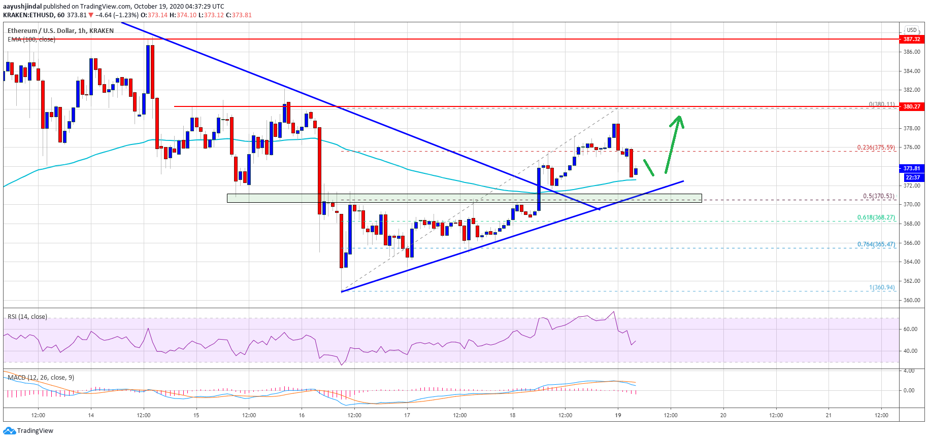 TA: Ethereum Could Narrowly Avoid a Major Drop if it Closes Above $380