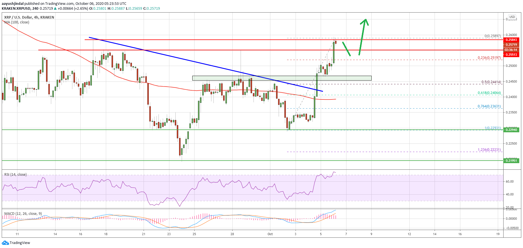 Ripple (XRP) Smashes Key Resistance: Dips Could Be Attractive To The Bulls