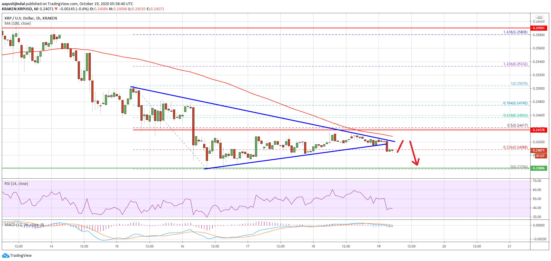 Charted: Ripple (XRP) Technicals Suggest a Crucial Breakdown Below $0.24
