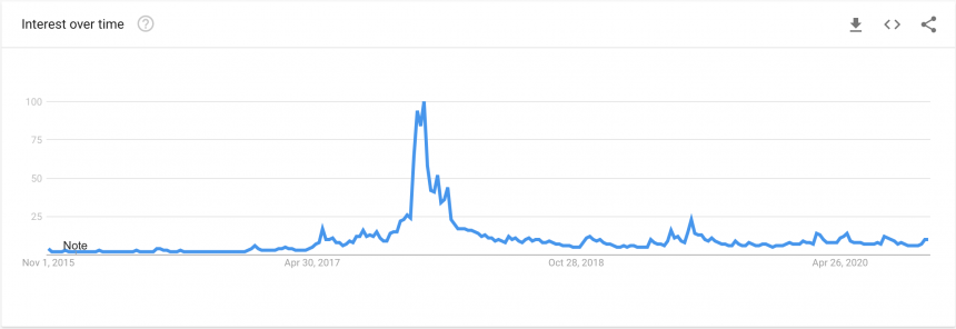 Bitcoin, Google Trends, BTCUSD