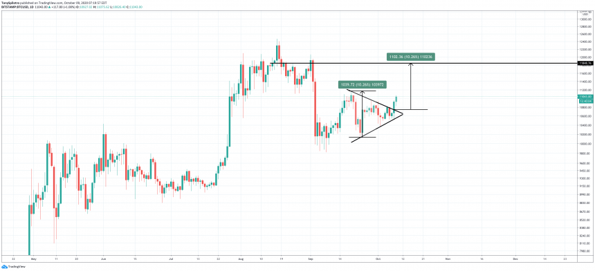 Bitcoin (BTC) Blasts Through $11,000 Following Bullish Triangle Breakout