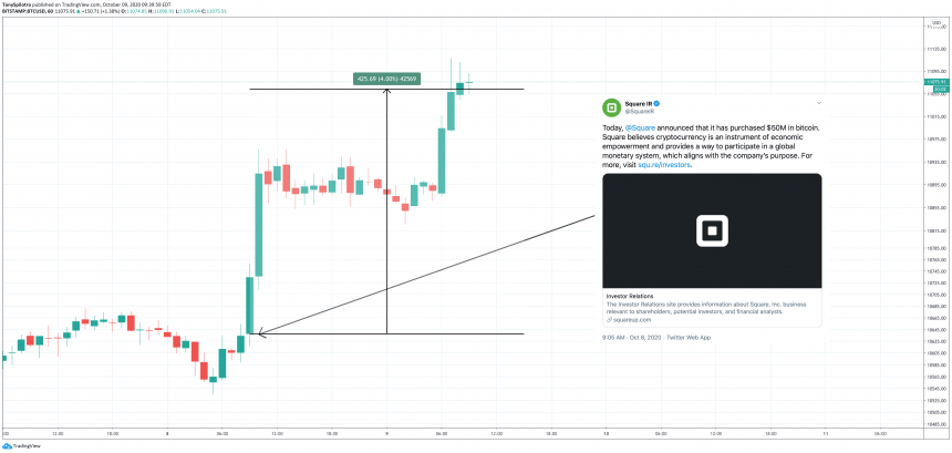 Square's Bitcoin Investment Made $2 Million Over The Last 24 Hours