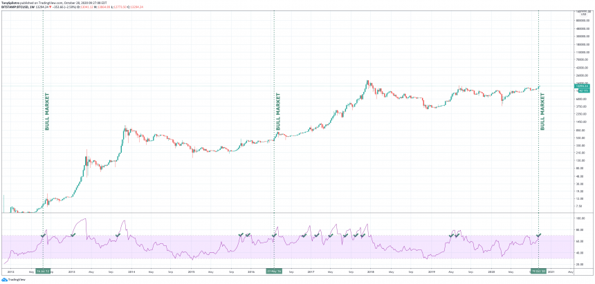 Bitcoin RSI Moves Into Bull Market Territory, Here's What Happens Next