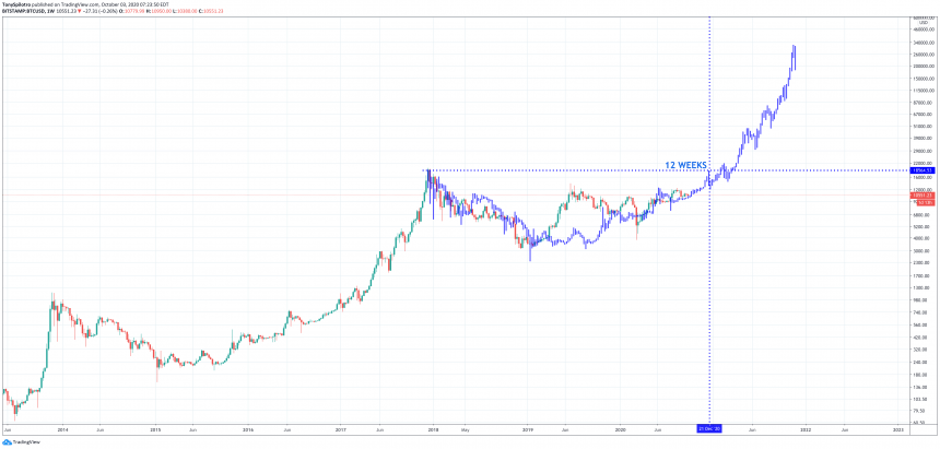 bitcoin btcusd four year cycle