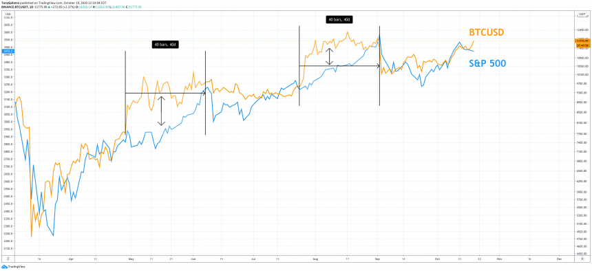 bitcoin sp500 spx btc