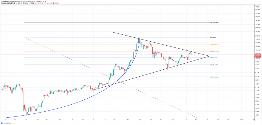 Chainlink Rejected At Key Mathematical Level, But Geometry Points To Upside