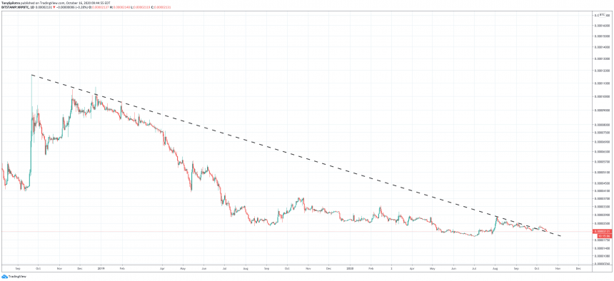 xrpbtc daily downtrend