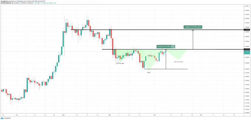 xrpusd ripple head and shoulders