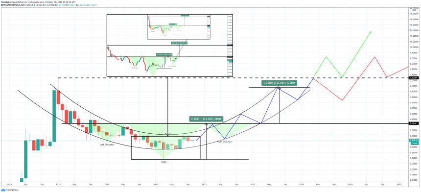 xrpusd ripple head and shoulders monthly