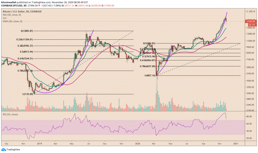 Bitcoin Parabola Fractal Shows Its Potential to Retest $20K; Here's Why