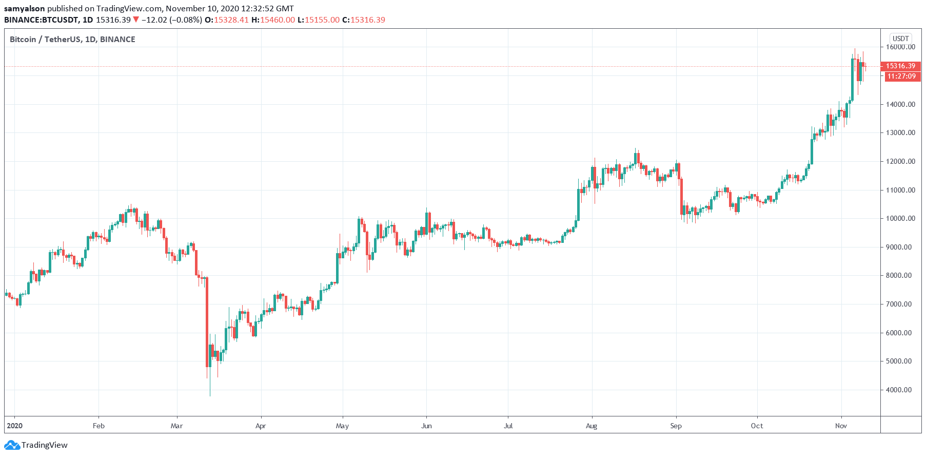 Why Bitcoin Stagnance From Vaccine Hopes is Suddenly Causing an Altcoin Boom