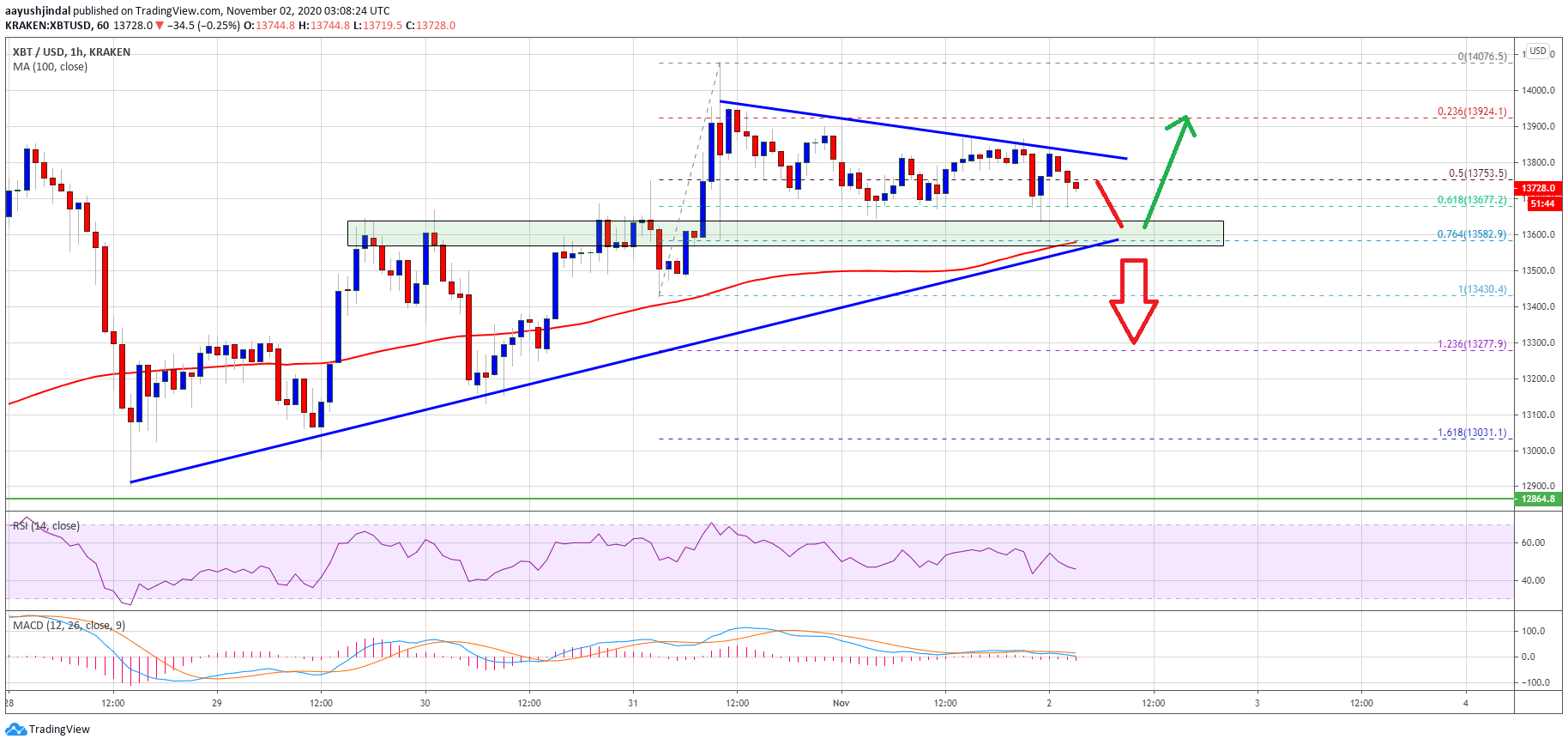TA: Bitcoin Consolidates Below $14K: Why 100 SMA Is Crucial For Next Move