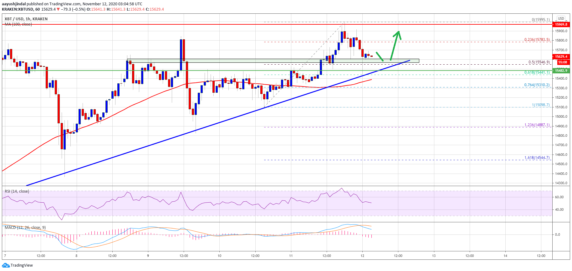 TA: Bitcoin Prints Bullish Pattern, Why Break Above $16K Could Be Significant