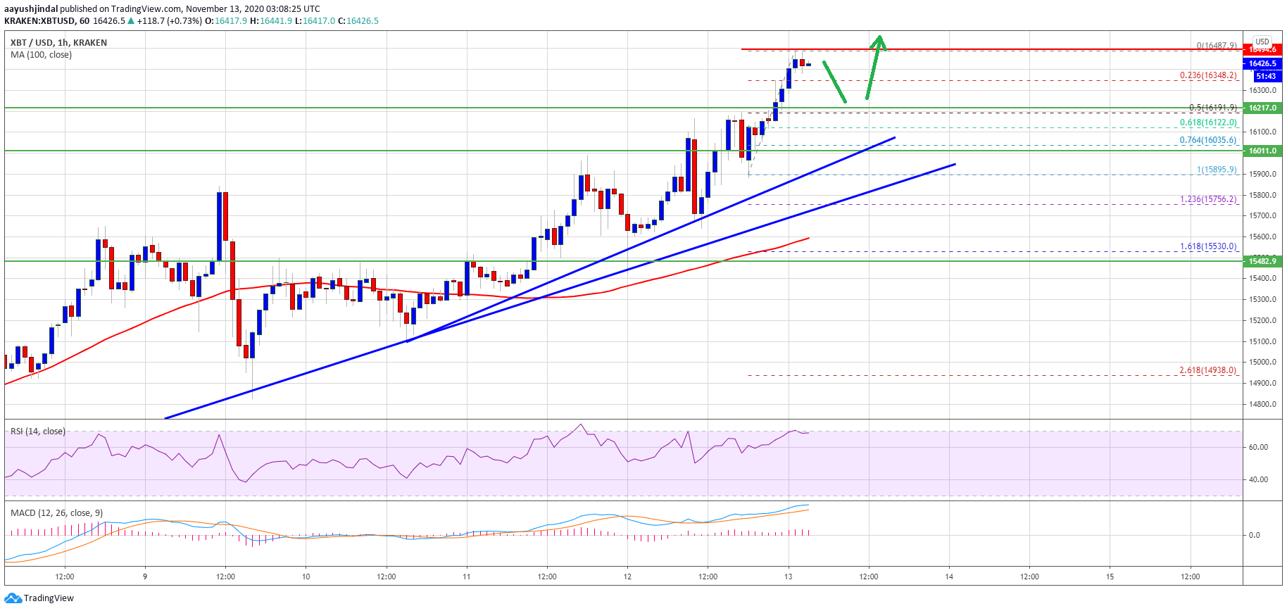 TA: Bitcoin Surges 5%, Why Pullbacks Remain Attractive To The Bulls