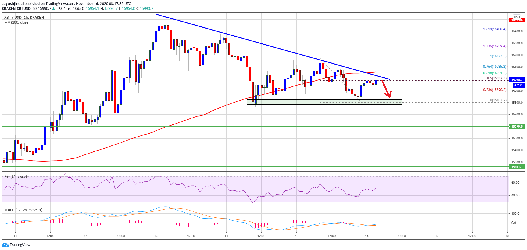 TA: Bitcoin Near Inflection Zone, Why Breakdown Below $15,800 Seems Likely