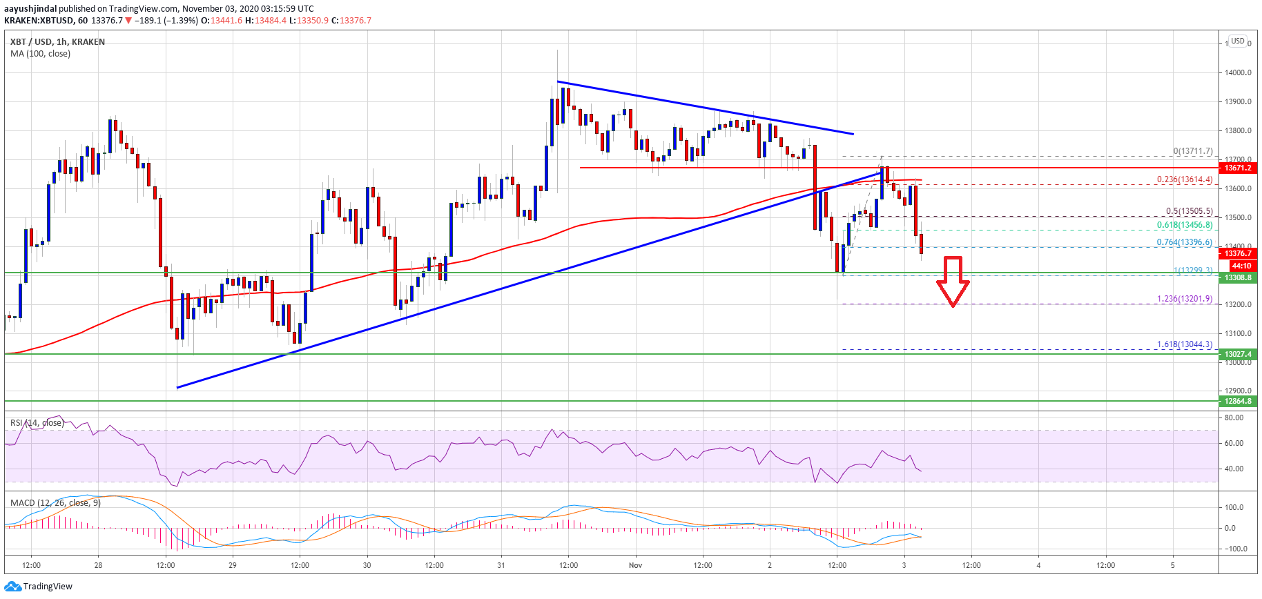 TA: Bitcoin Correction To $13k On Horizon As Bulls Lose Control at $13.7k