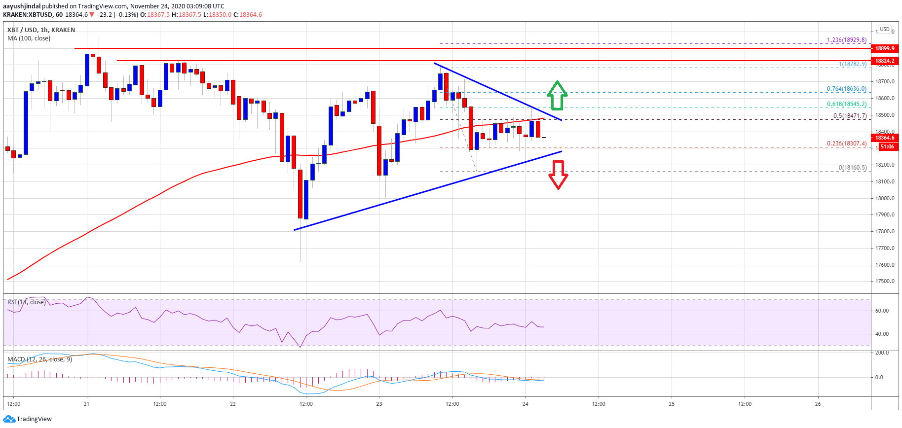 TA: Bitcoin Stuck In Range, Why BTC Remains At Risk of A Sharp Correction