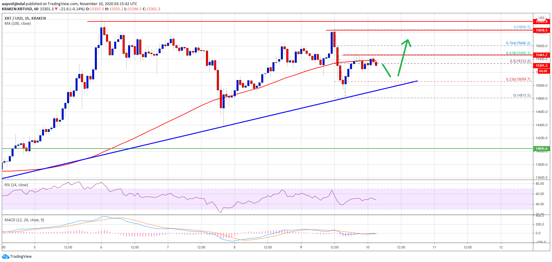 TA: Bitcoin Consolidates Below $15.5K, How A Correction Could Form