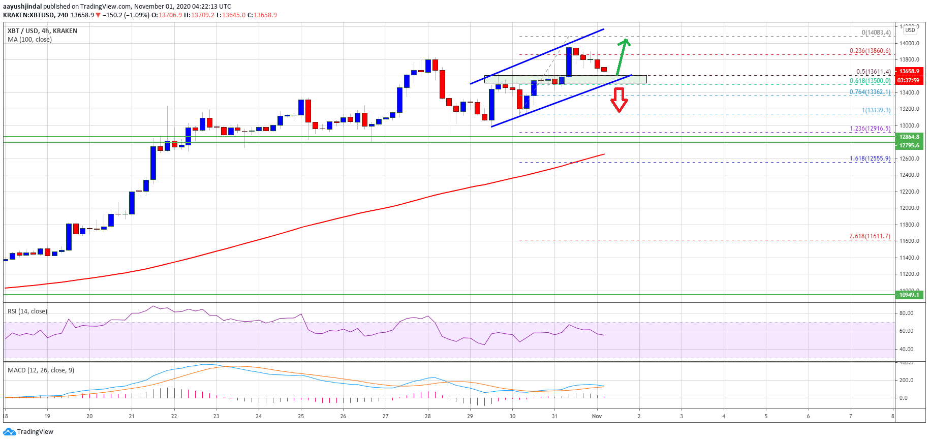 Bitcoin Corrects After Rejection at $14K: Trend Remains Bullish