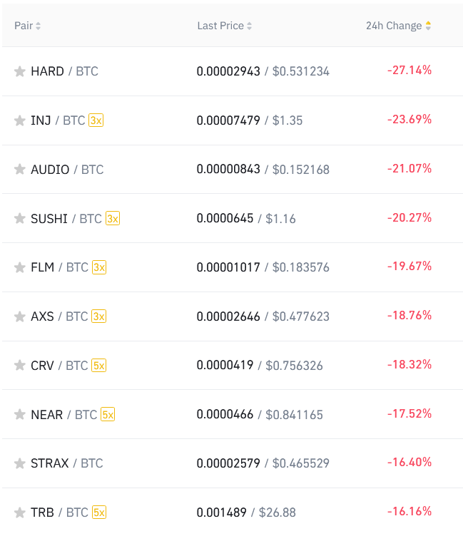 top 10 crypto altcoin losers against BTC