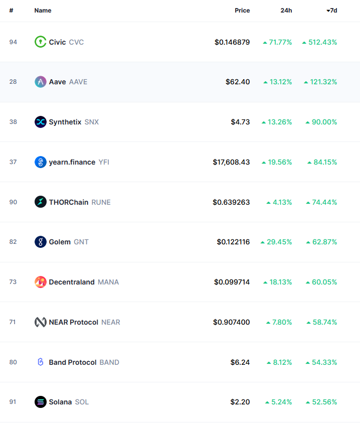 top 10 alt gainers of the last week