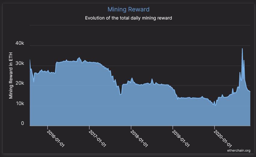 Ethereum mining rewards